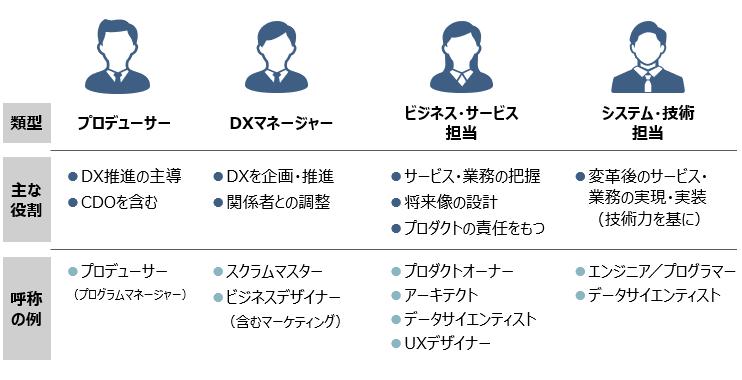 図1 デジタル人材の類型