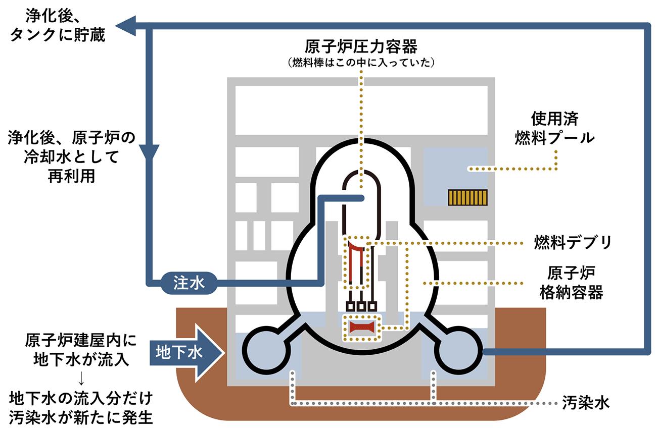福島 第 一 原子力 発電 所 事故