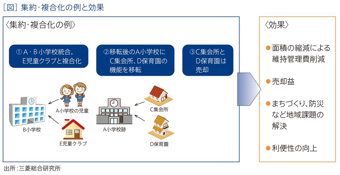 公共施設の集約・複合化のポイント   トピックス3   三菱総合研究所(MRI)