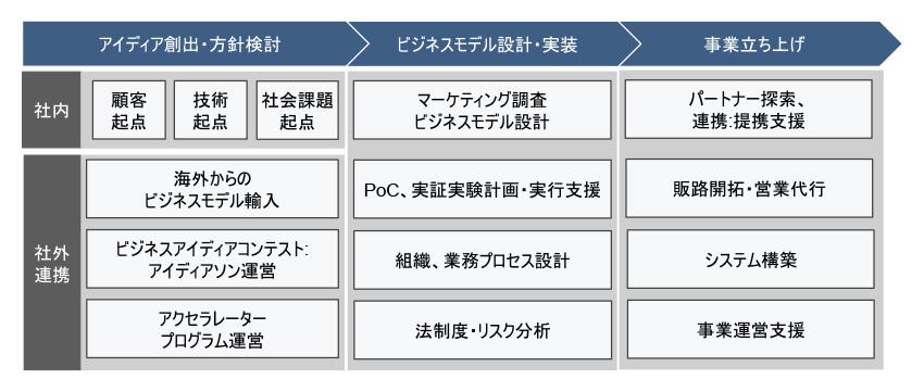 新事業・イノベーション創出 | 三菱総合研究所(MRI)